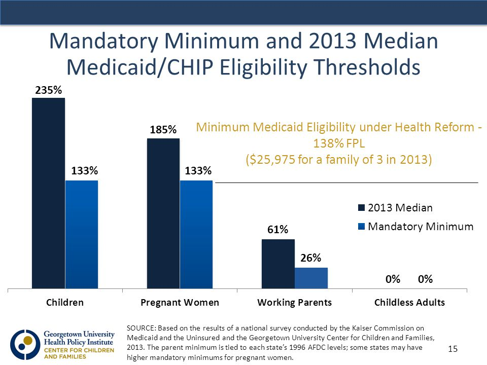 Mandatory Minimum and 2013 Median Medicaid/CHIP Eligibility Thresholds Minimum Medicaid Eligibility under Health Reform - 138% FPL ($25,975 for a family of 3 in 2013) SOURCE: Based on the results of a national survey conducted by the Kaiser Commission on Medicaid and the Uninsured and the Georgetown University Center for Children and Families, 2013.