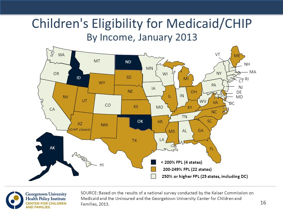 Children's Eligibility for Medicaid/CHIP By Income, January 2013 200-249% FPL (22 states) < 200% FPL (4 states) 250% or higher FPL (25 states, includi