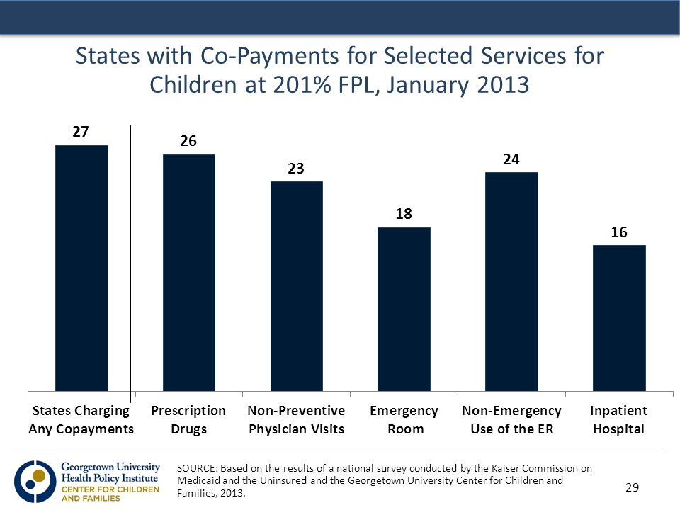 States with Co-Payments for Selected Services for Children at 201% FPL, January 2013 SOURCE: Based on the results of a national survey conducted by the Kaiser Commission on Medicaid and the Uninsured and the Georgetown University Center for Children and Families, 2013.