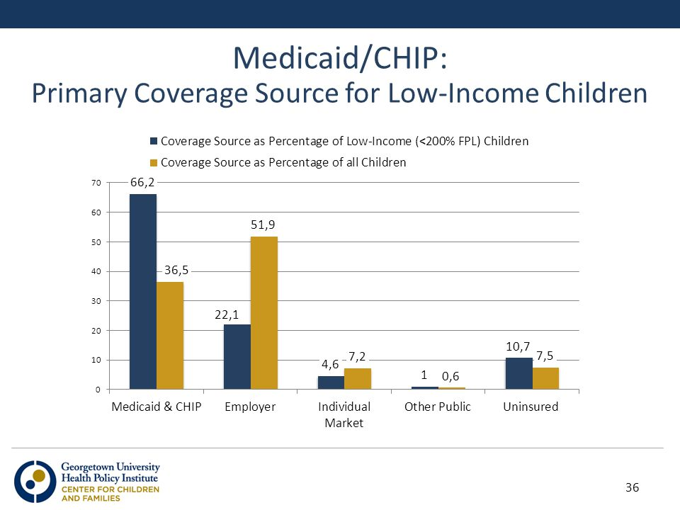 Medicaid/CHIP: Primary Coverage Source for Low-Income Children 36