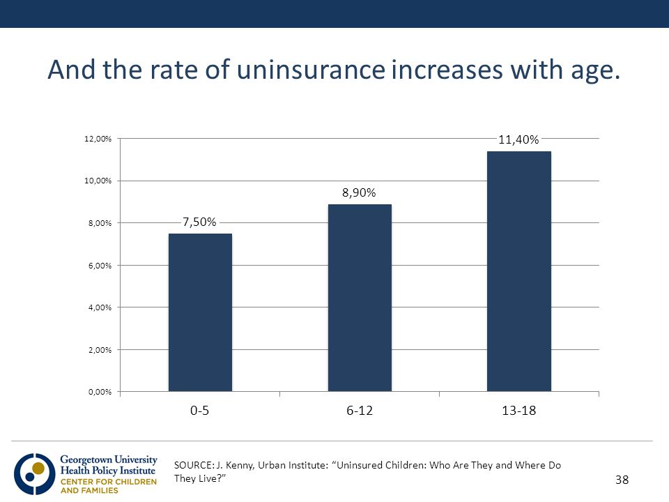 And the rate of uninsurance increases with age. SOURCE: J.