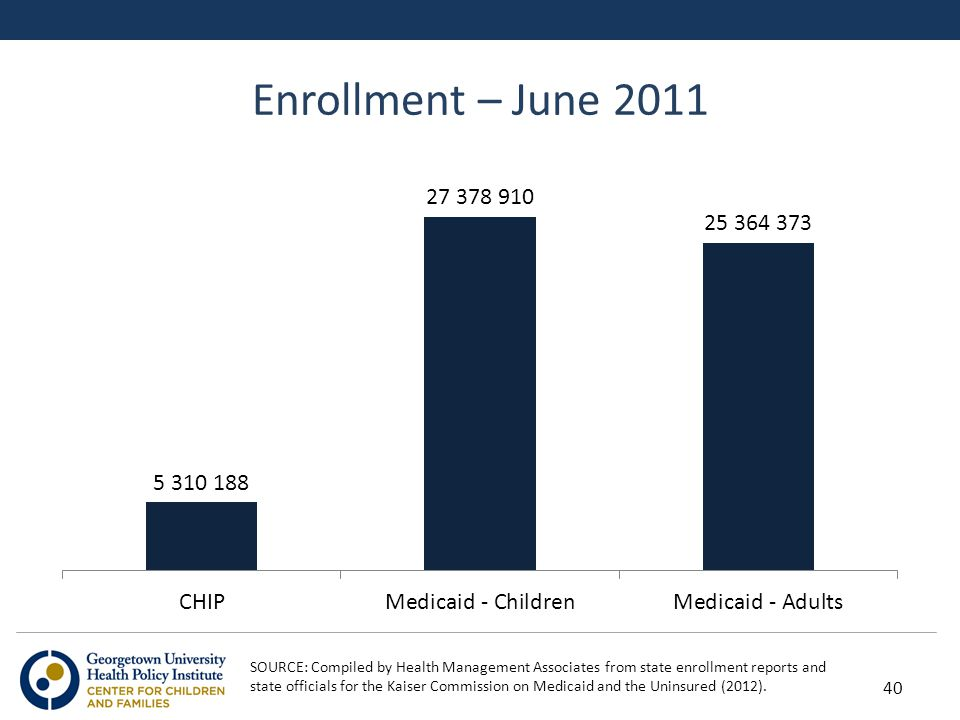 Enrollment – June 2011 40 SOURCE: Compiled by Health Management Associates from state enrollment reports and state officials for the Kaiser Commission