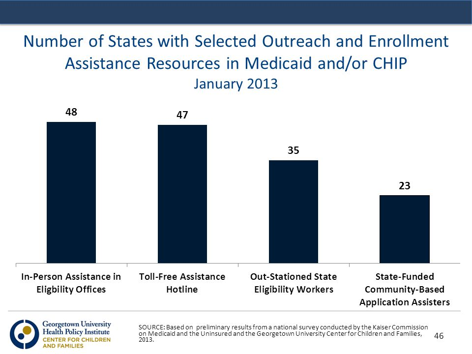 Number of States with Selected Outreach and Enrollment Assistance Resources in Medicaid and/or CHIP January 2013 SOURCE: Based on preliminary results from a national survey conducted by the Kaiser Commission on Medicaid and the Uninsured and the Georgetown University Center for Children and Families, 2013.