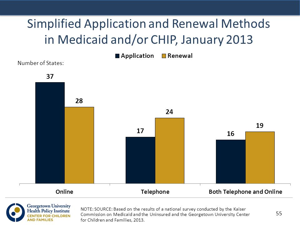 Simplified Application and Renewal Methods in Medicaid and/or CHIP, January 2013 NOTE: SOURCE: Based on the results of a national survey conducted by