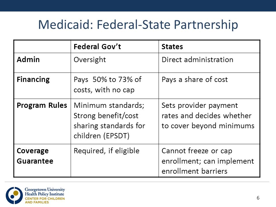 Medicaid: Federal-State Partnership Federal Gov'tStates AdminOversightDirect administration FinancingPays 50% to 73% of costs, with no cap Pays a share of cost Program RulesMinimum standards; Strong benefit/cost sharing standards for children (EPSDT) Sets provider payment rates and decides whether to cover beyond minimums Coverage Guarantee Required, if eligibleCannot freeze or cap enrollment; can implement enrollment barriers 6