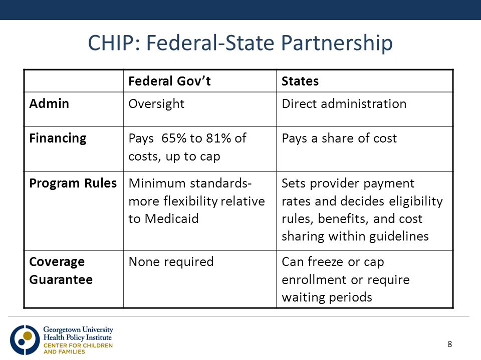 CHIP: Federal-State Partnership Federal Gov'tStates AdminOversightDirect administration FinancingPays 65% to 81% of costs, up to cap Pays a share of c