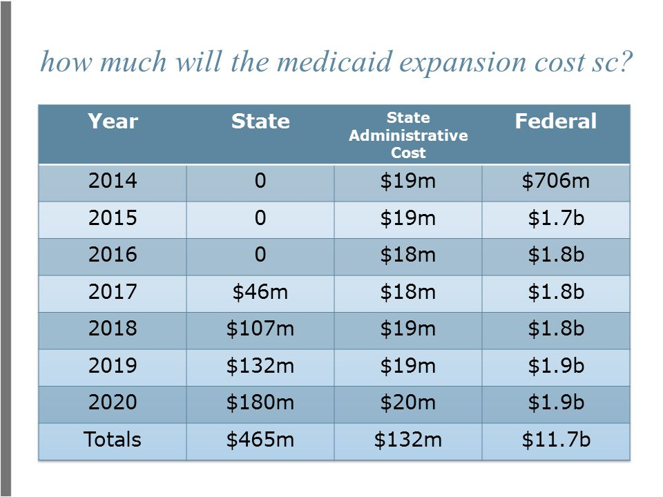 how much will the medicaid expansion cost sc?