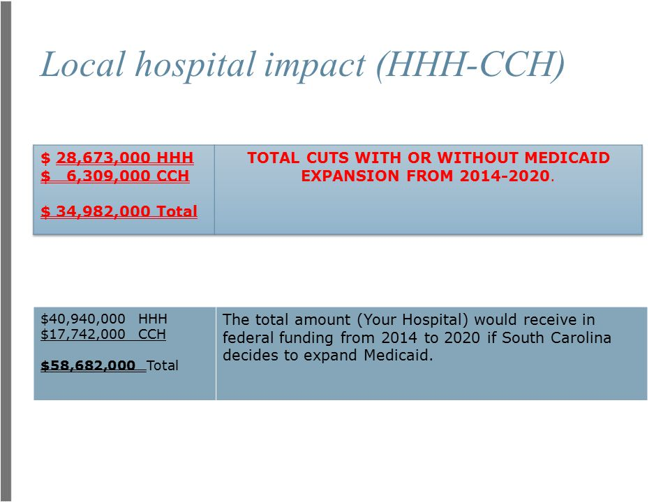 Local hospital impact (HHH-CCH) $40,940,000 HHH $17,742,000 CCH $58,682,000 Total The total amount (Your Hospital) would receive in federal funding fr