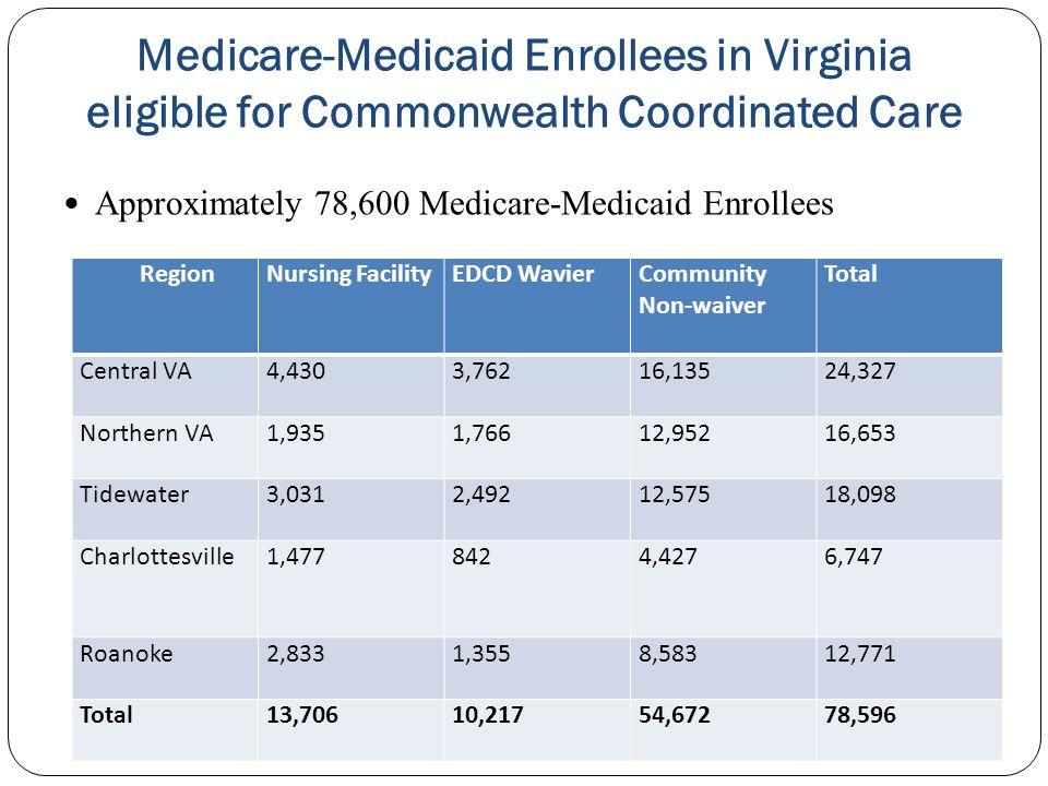 Approximately 78,600 Medicare-Medicaid Enrollees Medicare-Medicaid Enrollees in Virginia eligible for Commonwealth Coordinated Care Region Nursing Fac