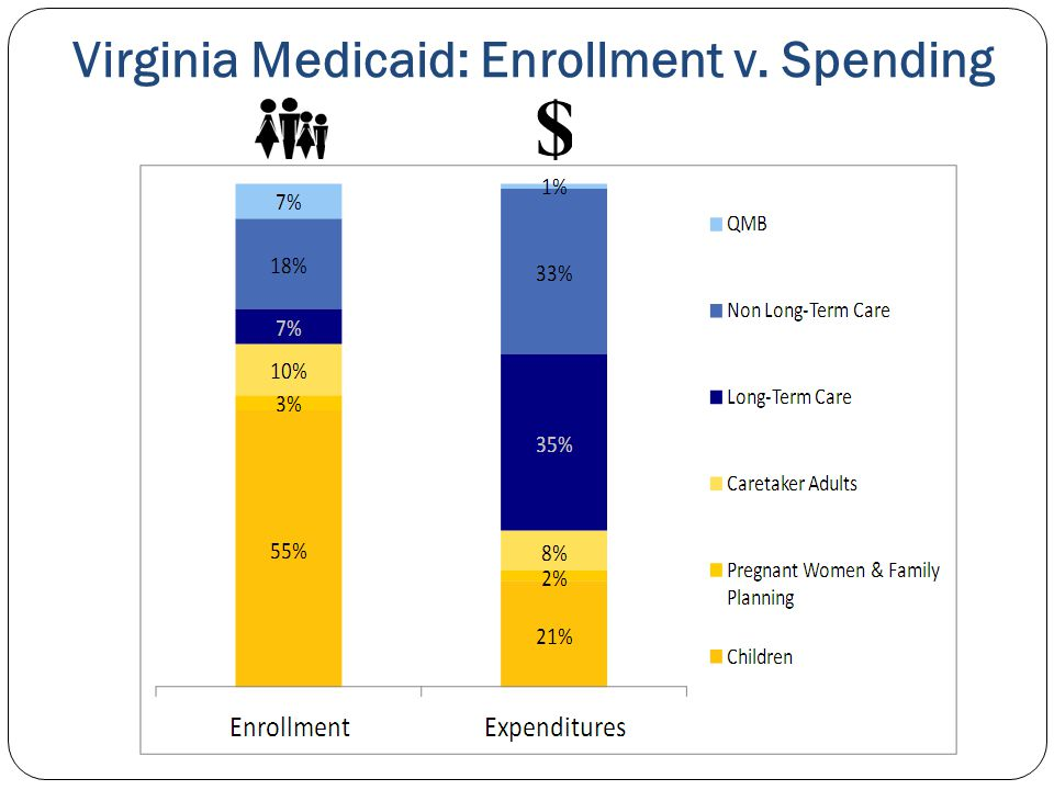 Virginia Medicaid: Enrollment v. Spending