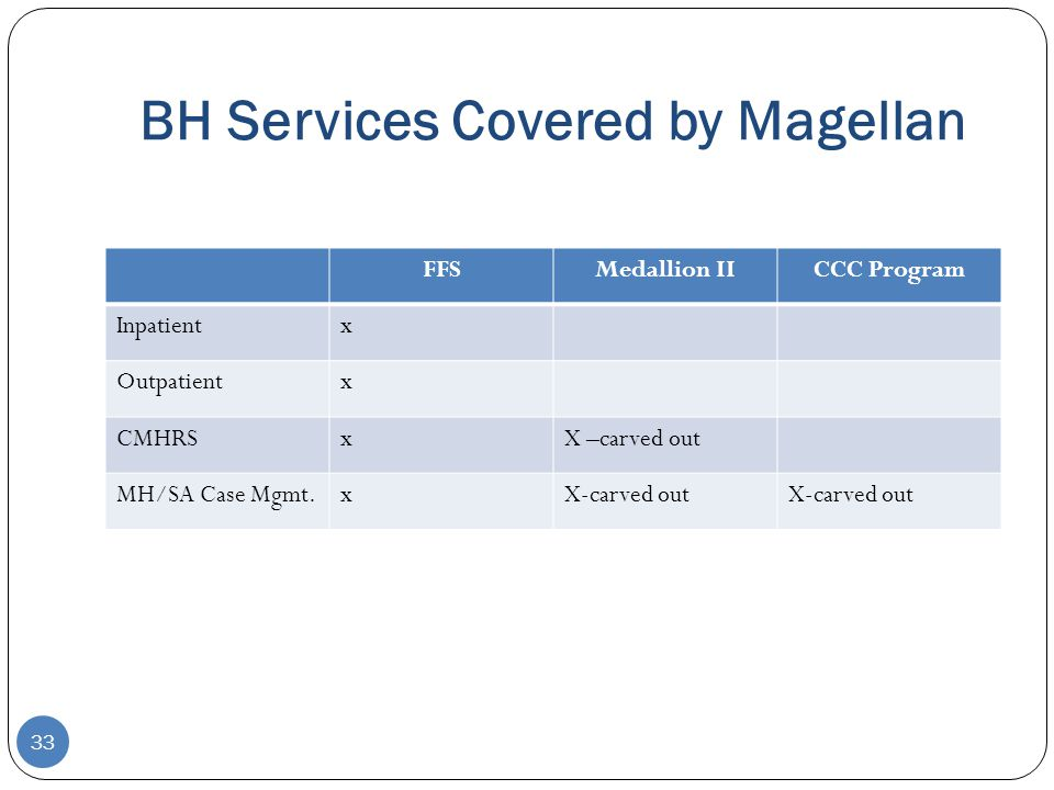 BH Services Covered by Magellan 33 FFSMedallion IICCC Program Inpatientx Outpatientx CMHRSxX –carved out MH/SA Case Mgmt.xX-carved out