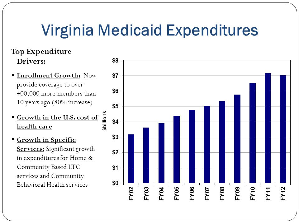 Virginia Medicaid Expenditures Top Expenditure Drivers:  Enrollment Growth: Now provide coverage to over 400,000 more members than 10 years ago (80%