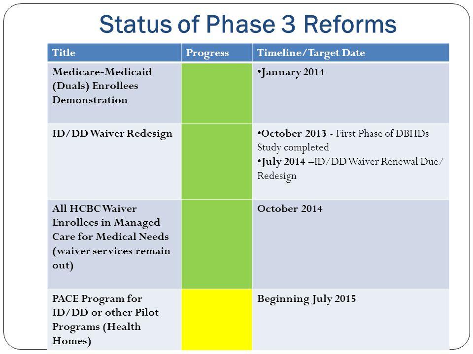 Status of Phase 3 Reforms TitleProgressTimeline/Target Date Medicare-Medicaid (Duals) Enrollees Demonstration January 2014 ID/DD Waiver Redesign Octob