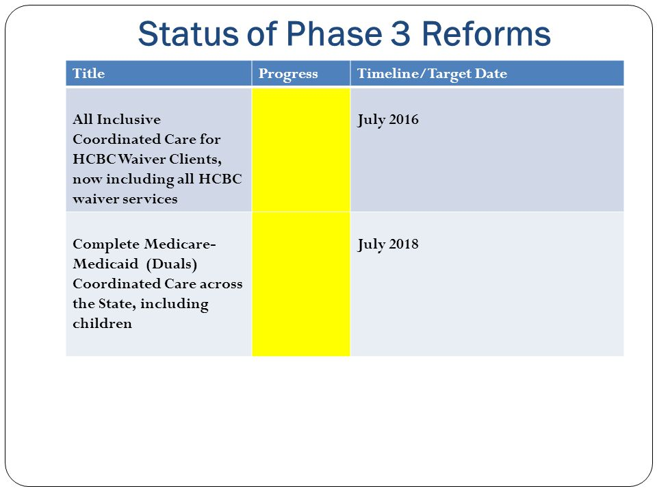 Status of Phase 3 Reforms TitleProgressTimeline/Target Date All Inclusive Coordinated Care for HCBC Waiver Clients, now including all HCBC waiver serv