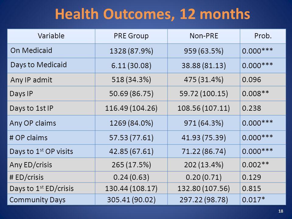 Health Outcomes, 12 months 18