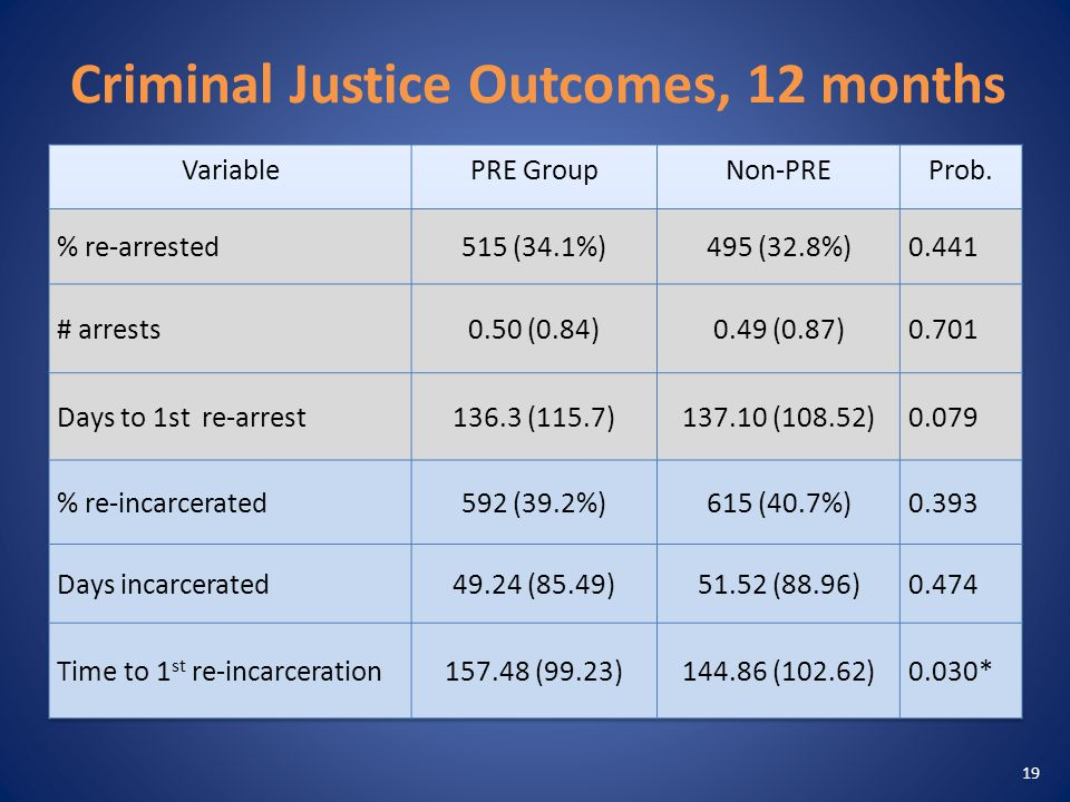 Criminal Justice Outcomes, 12 months 19