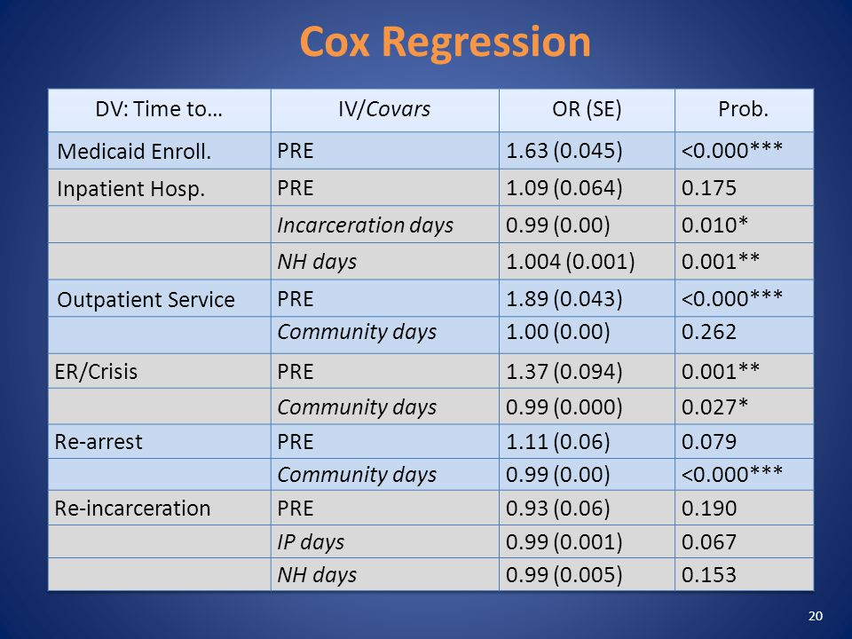 Cox Regression 20