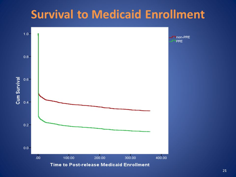 Survival to Medicaid Enrollment 21