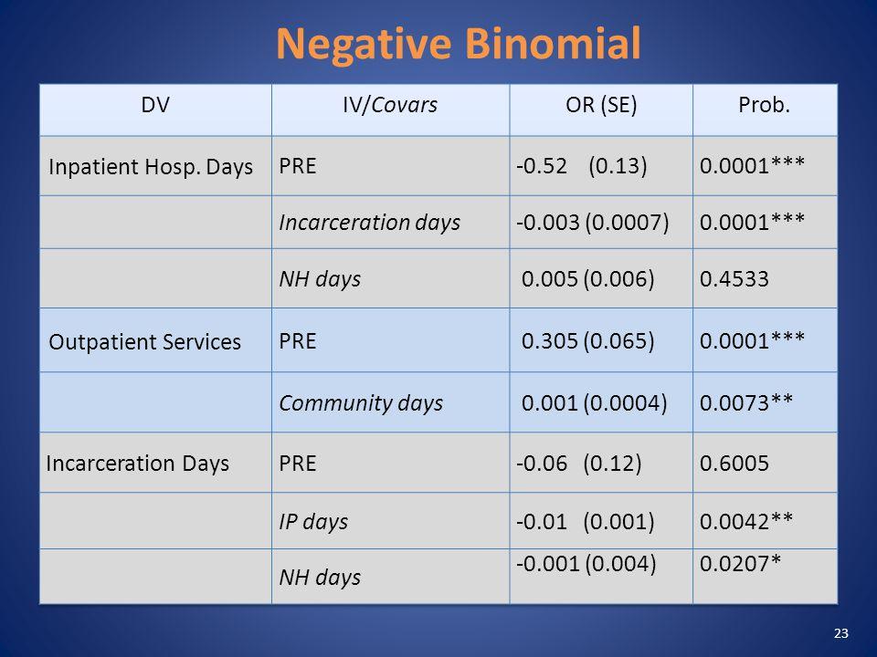 Negative Binomial 23