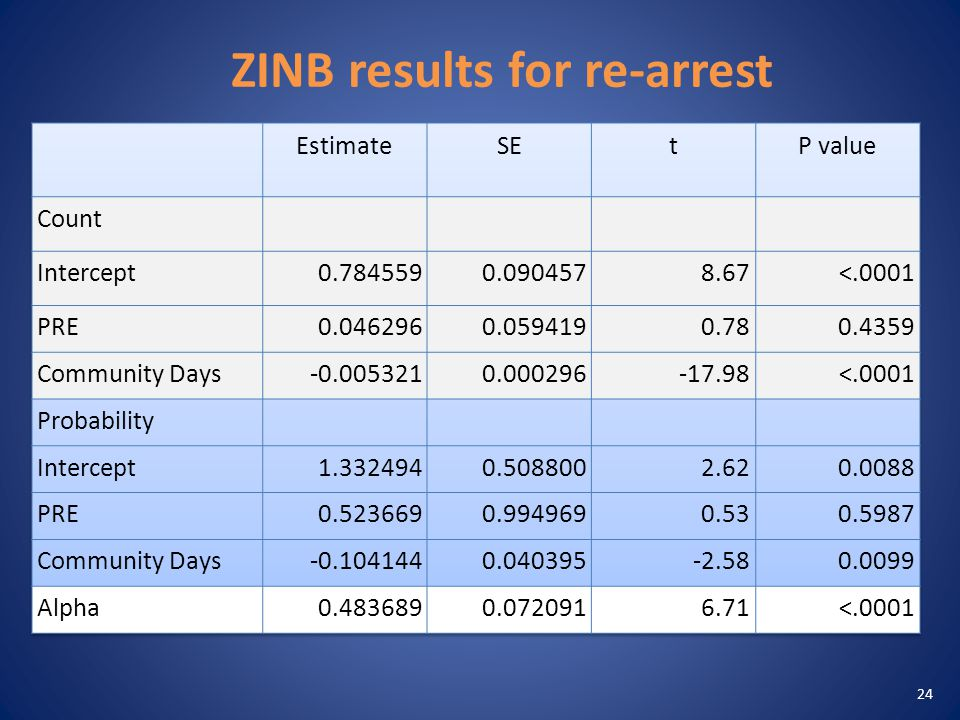 ZINB results for re-arrest 24