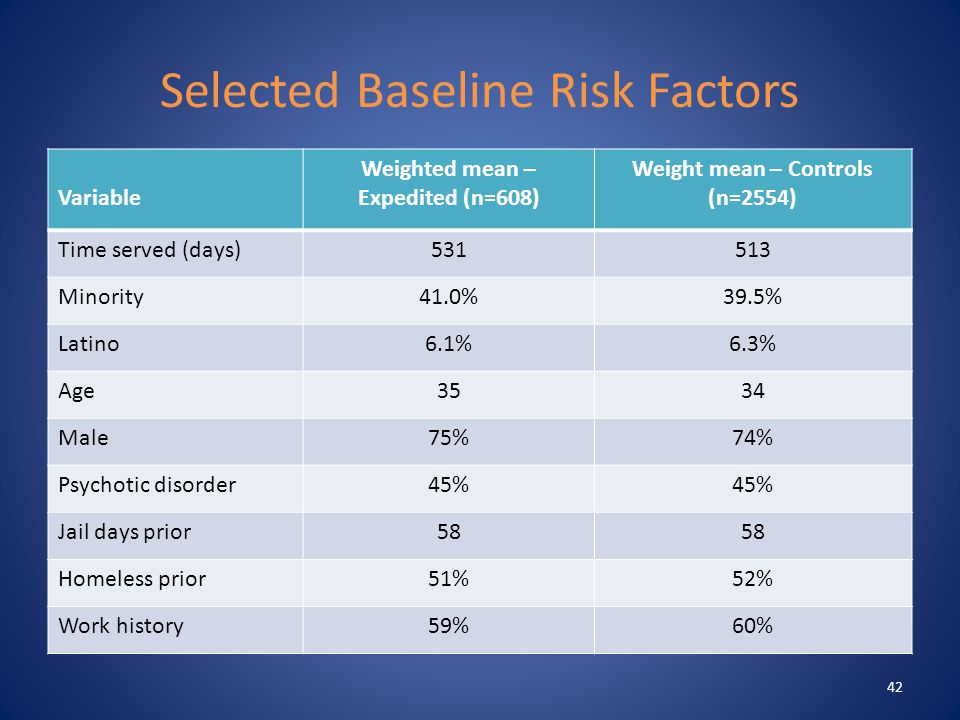 Selected Baseline Risk Factors Variable Weighted mean – Expedited (n=608) Weight mean – Controls (n=2554) Time served (days)531513 Minority41.0%39.5% Latino6.1%6.3% Age3534 Male75%74% Psychotic disorder45% Jail days prior58 Homeless prior51%52% Work history59%60% 42