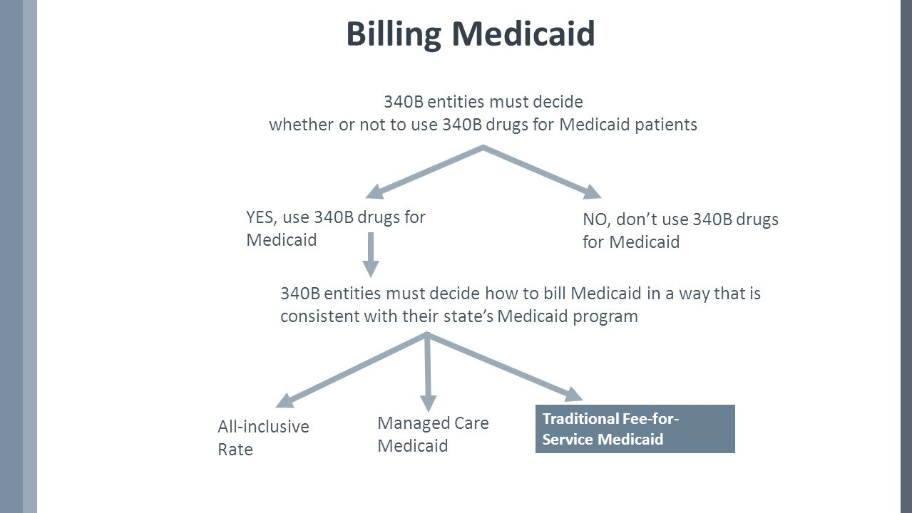 Billing Medicaid 340B entities must decide whether or not to use 340B drugs for Medicaid patients YES, use 340B drugs for Medicaid NO, don't use 340B drugs for Medicaid 340B entities must decide how to bill Medicaid in a way that is consistent with their state's Medicaid program All-inclusive Rate Managed Care Medicaid Traditional Fee-for- Service Medicaid