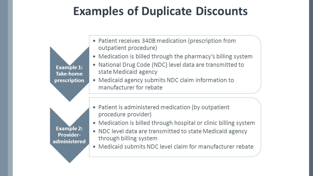 Examples of Duplicate Discounts (Cont'd) Example 3: Managed Care Affordable Care Act Patient of Medicaid managed care organization (MCO) fills outpatient prescription at 340B pharmacy MCO submits NDC level data from pharmacy claims to Medicaid agency Medicaid agency submits data from these claims to manufacturers for rebates MCO 340B Exemption Section 2501(c) amends section 1927(j)(1): … certain covered outpatient drugs in this section are not subject to the rebate requirements … [if] subject to discounts under section 340B of the Public Health Service Act. 1 1.