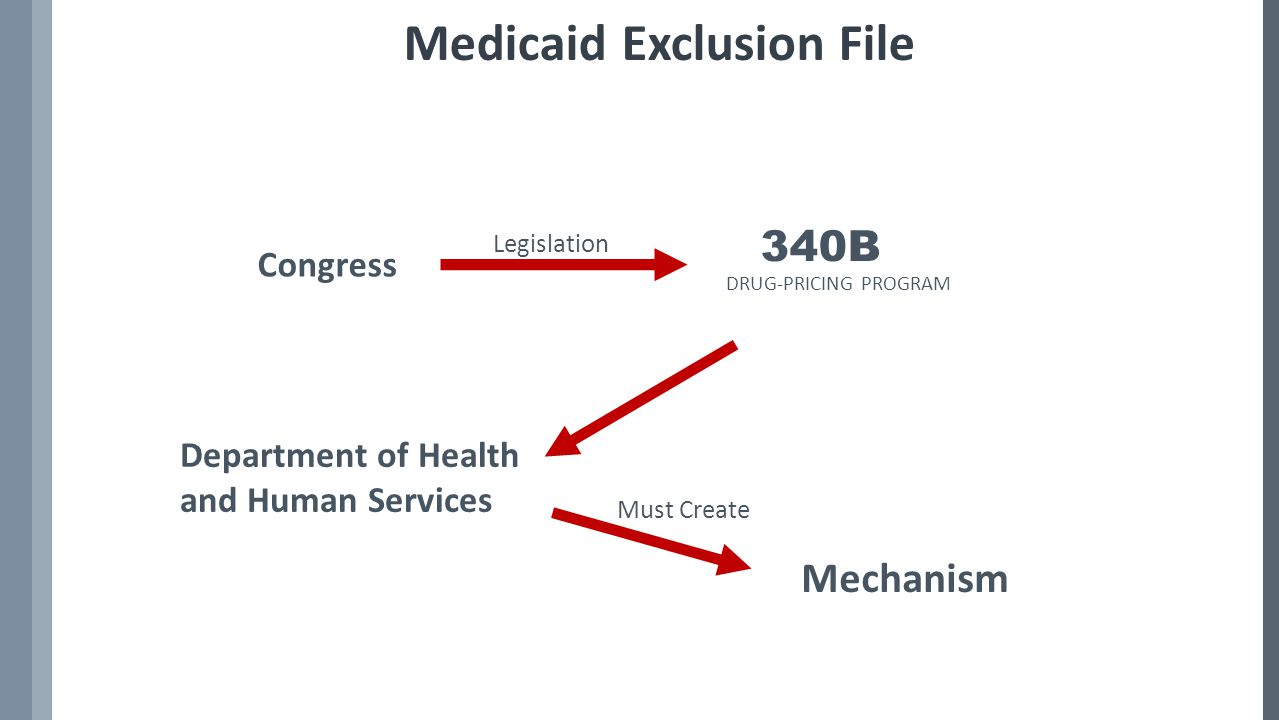Medicaid Exclusion File Mechanism DRUG-PRICING PROGRAM 340B Congress Legislation Must Create Department of Health and Human Services