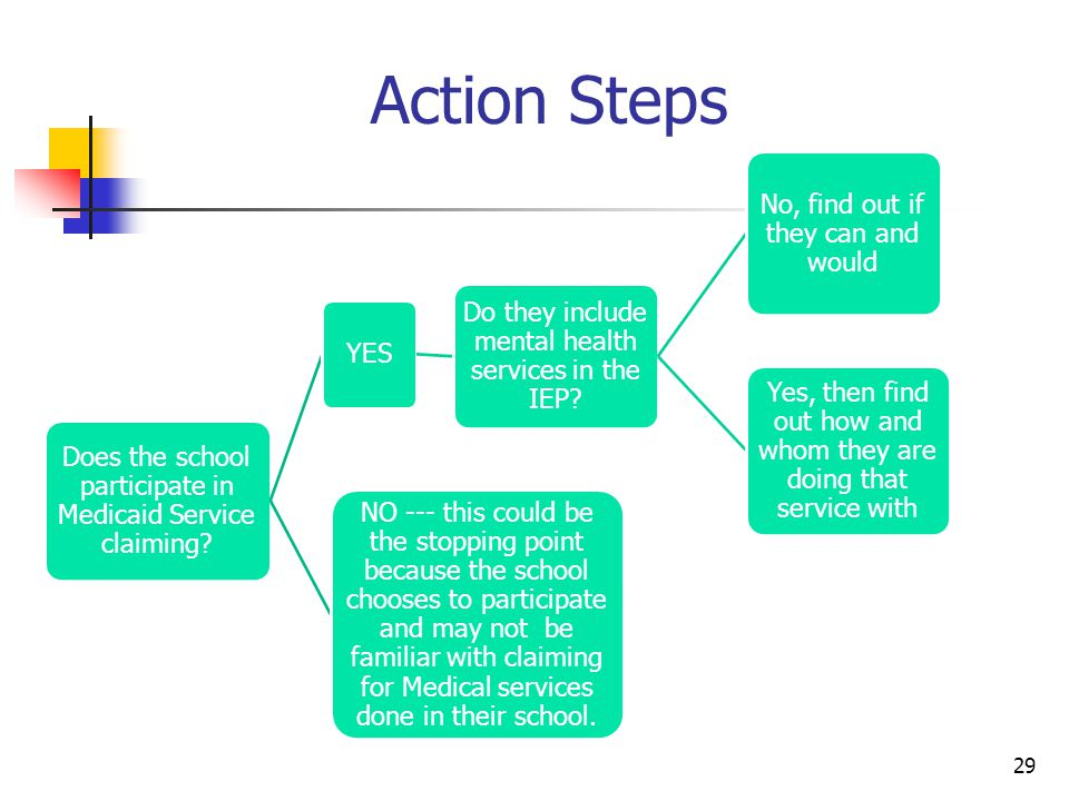 Action Steps 29 Does the school participate in Medicaid Service claiming.