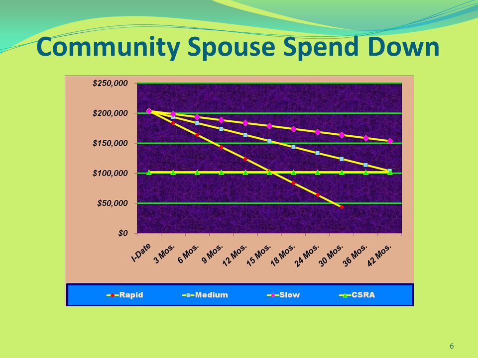 2009-10 Community Spouse Resource Allowance Calculate total joint resources on the day one spouse enters long-term care--the snapshot. Half may be retained: Minimum $21,912 maximum $109,560 Maximum automatic in some states Once institutionalized, spouse is approved for MA, community spouse s assets are no longer counted.