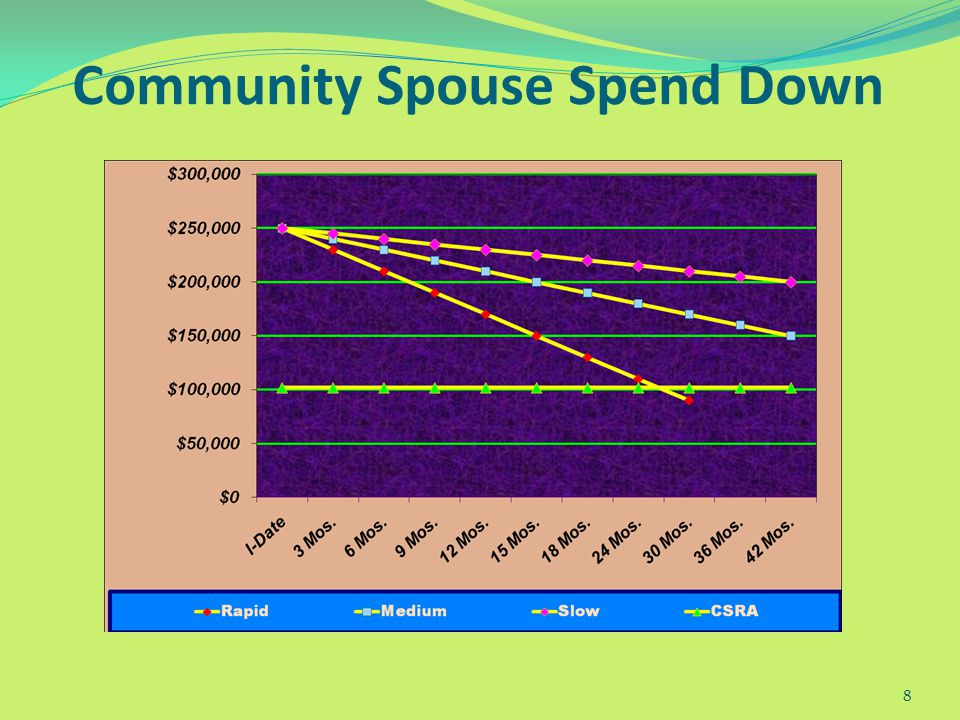 2011 Pennsylvania Medicaid Limits Community Spouse Resource Allowance: Minimum: $21,912 Maximum: $ 109,560 One-person Asset Limit: $2,400 ($8,000 low-income) Monthly Maintenance Needs Allowance: Minimum: $ 1,822 Maximum: $ 2,739 Shelter Standard: $ 547 Standard Utility Allowance: $ 524 Monthly Personal Needs Allowance: $ 45 Transfer Penalty Divisor : $259.76/day 38