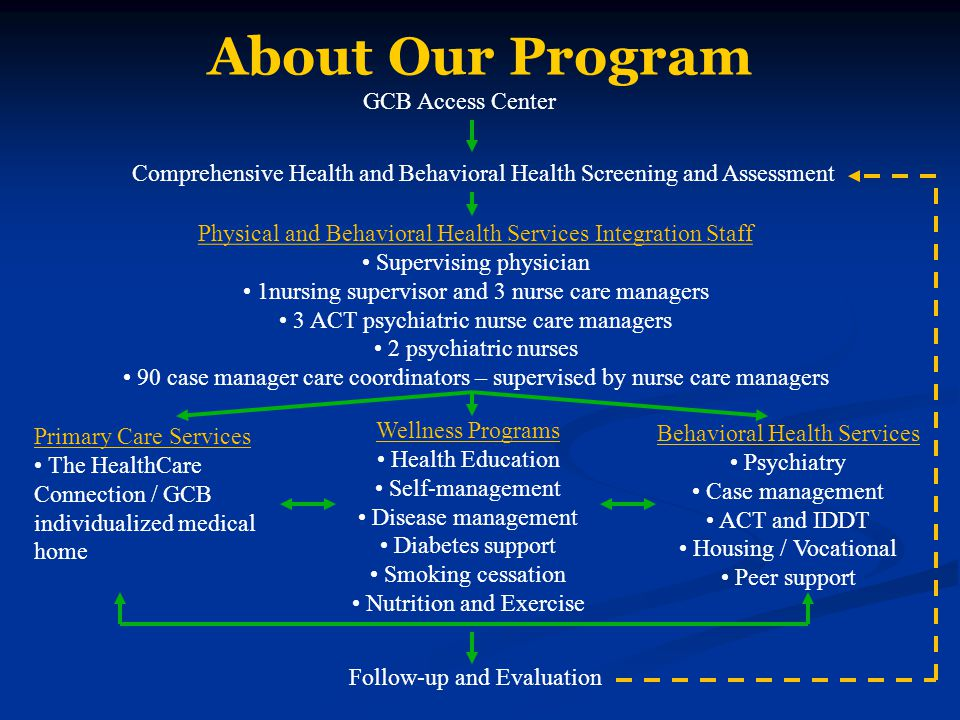 About Our Program GCB Access Center Comprehensive Health and Behavioral Health Screening and Assessment Physical and Behavioral Health Services Integration Staff Supervising physician 1nursing supervisor and 3 nurse care managers 3 ACT psychiatric nurse care managers 2 psychiatric nurses 90 case manager care coordinators – supervised by nurse care managers Primary Care Services The HealthCare Connection / GCB individualized medical home Wellness Programs Health Education Self-management Disease management Diabetes support Smoking cessation Nutrition and Exercise Behavioral Health Services Psychiatry Case management ACT and IDDT Housing / Vocational Peer support Follow-up and Evaluation
