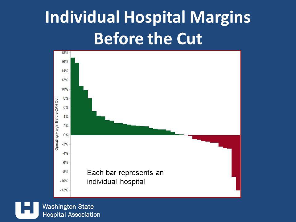 Washington State Hospital Association Individual Hospital Margins Before the Cut Each bar represents an individual hospital