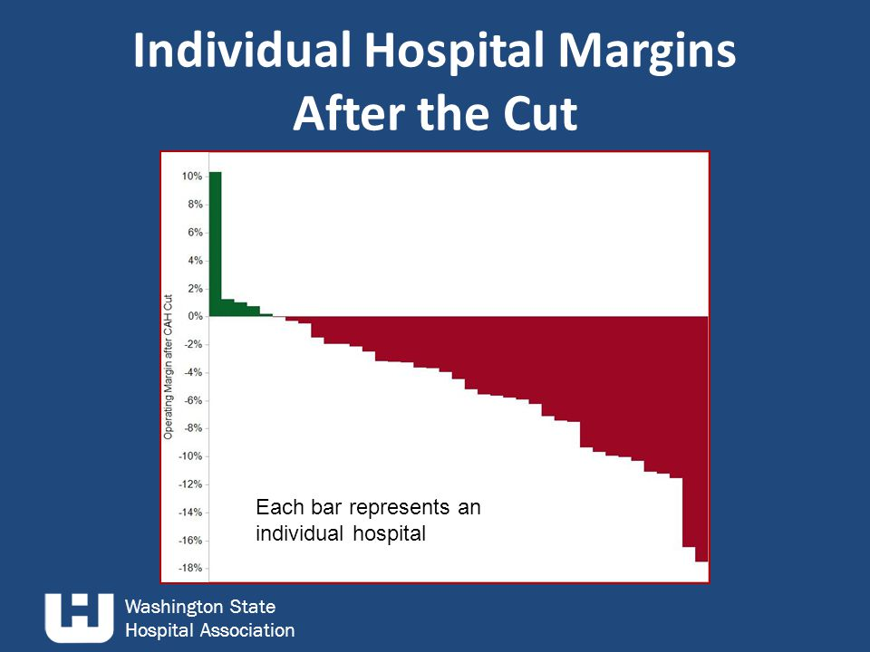 Washington State Hospital Association Individual Hospital Margins After the Cut Each bar represents an individual hospital