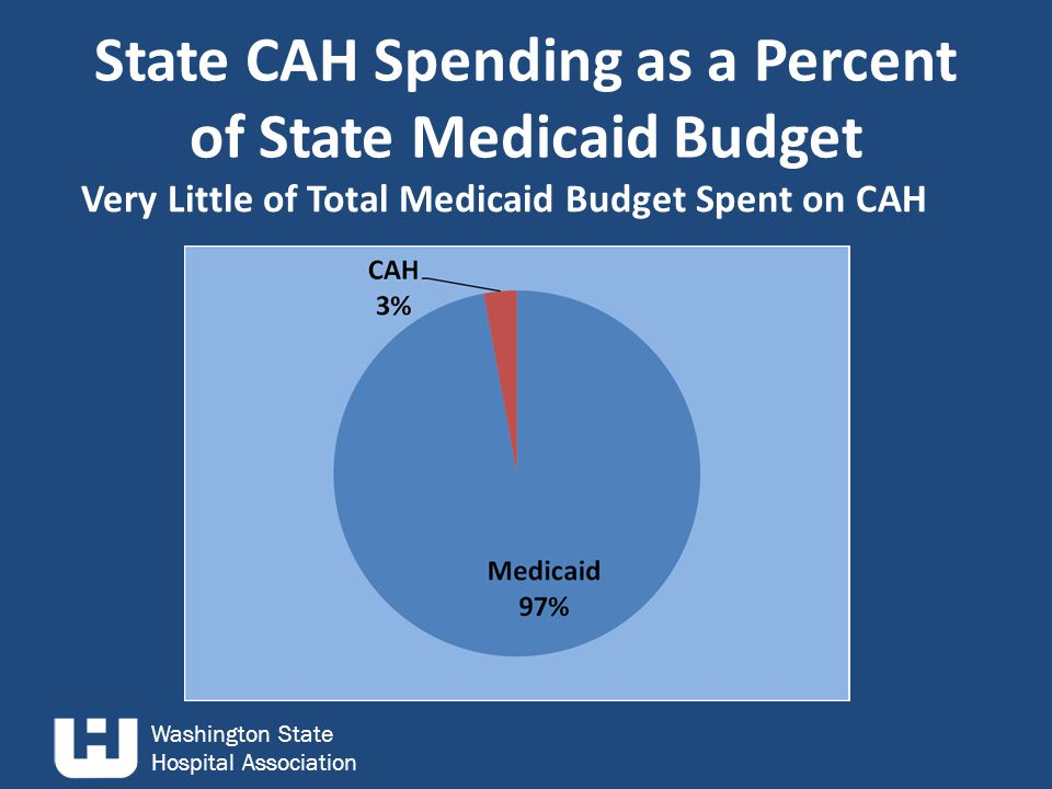 Washington State Hospital Association Proposed CAH Reductions CutAmount of Reduction Medicaid Fee-for-Service$27 million Medicaid managed care$15.5 million Federal match$42.5 million TOTAL$85 million