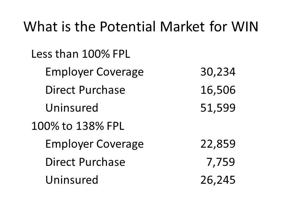 What is the Potential Market for WIN Less than 100% FPL Employer Coverage 30,234 Direct Purchase 16,506 Uninsured 51,599 100% to 138% FPL Employer Cov