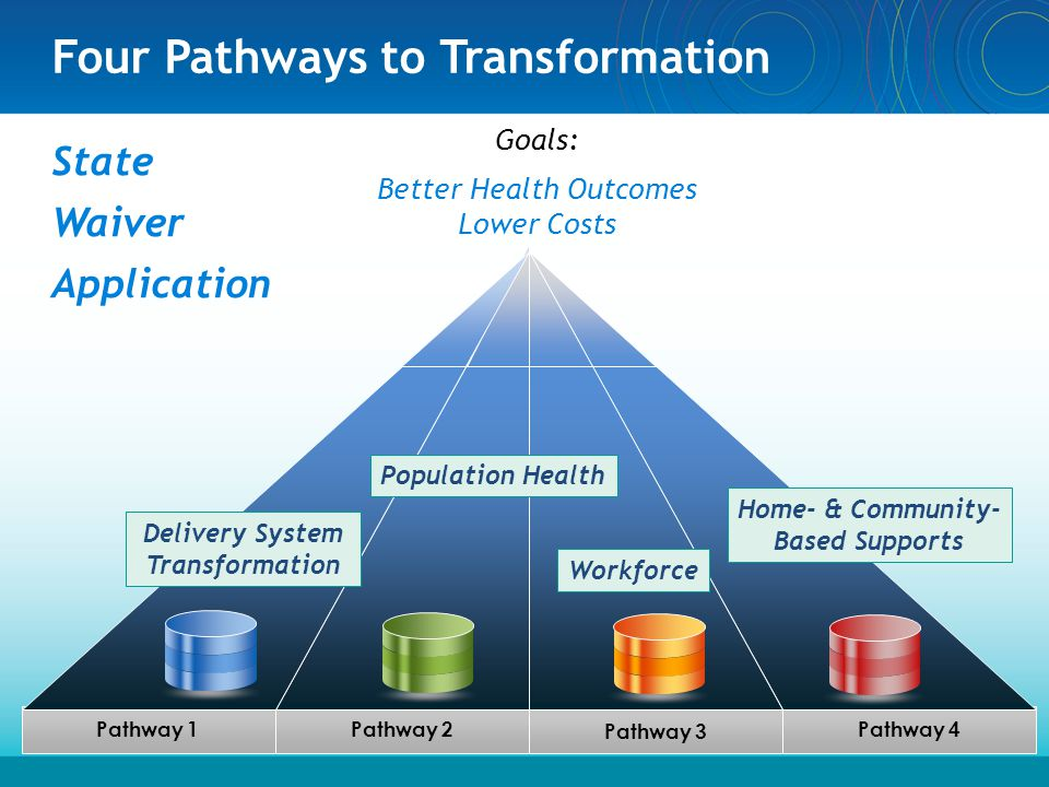 Four Pathways to Transformation State Waiver Application 6 Pathway 4 Pathway 1Pathway 2 Pathway 3 Goals: Better Health Outcomes Lower Costs Delivery S