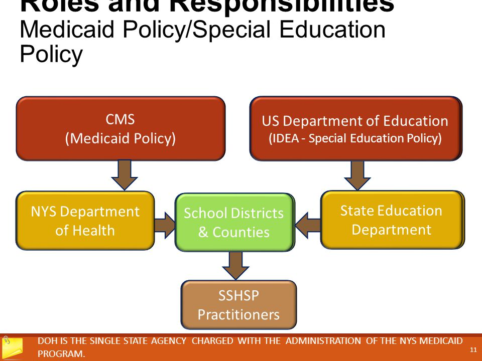 Roles and Responsibilities Medicaid Policy/Special Education Policy DOH IS THE SINGLE STATE AGENCY CHARGED WITH THE ADMINISTRATION OF THE NYS MEDICAID PROGRAM.