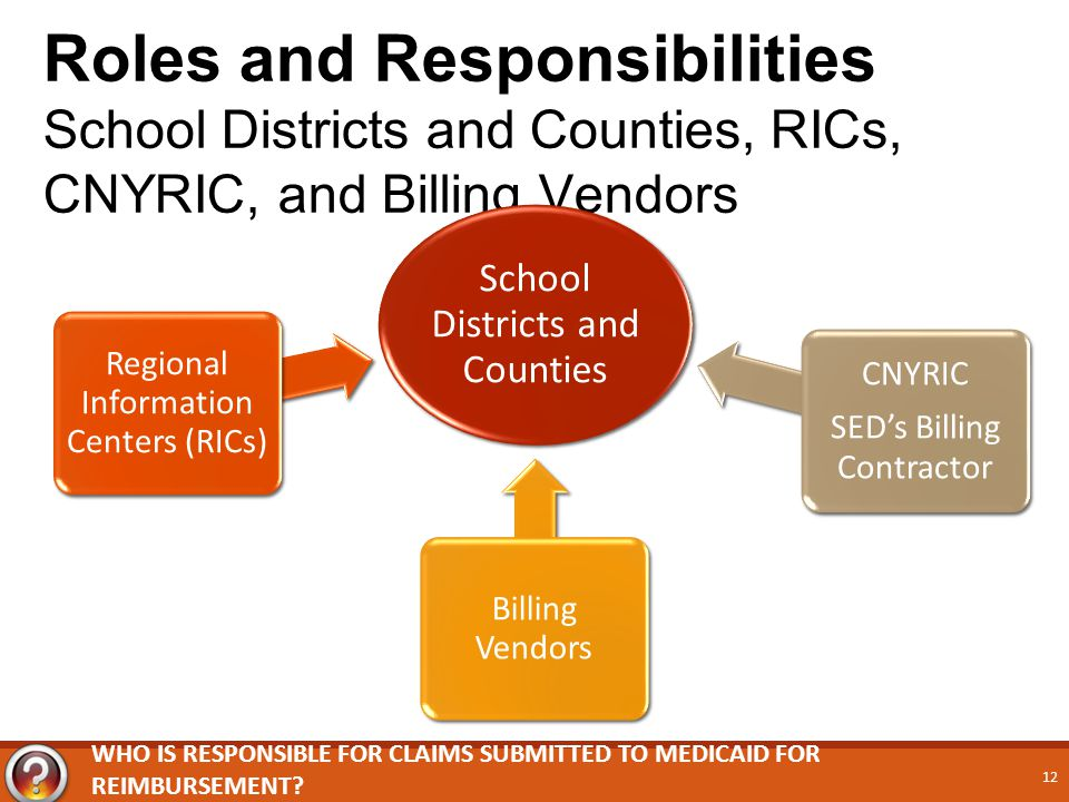 Roles and Responsibilities School Districts and Counties, RICs, CNYRIC, and Billing Vendors School Districts and Counties Regional Information Centers (RICs) Billing Vendors CNYRIC SED's Billing Contractor WHO IS RESPONSIBLE FOR CLAIMS SUBMITTED TO MEDICAID FOR REIMBURSEMENT.
