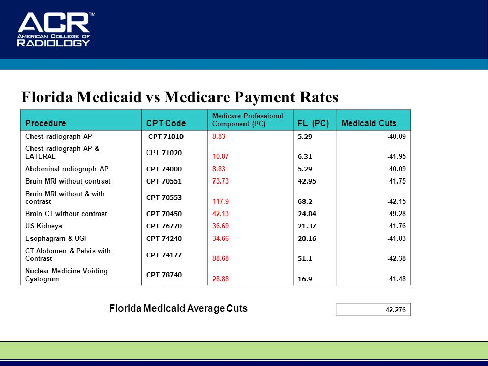 Florida Medicaid vs Medicare Payment Rates ProcedureCPT Code Medicare Professional Component (PC) FL (PC)Medicaid Cuts Chest radiograph AP CPT 71010 8.83 5.29 -40.09 Chest radiograph AP & LATERAL CPT 71020 10.87 6.31 -41.95 Abdominal radiograph AP CPT 74000 8.83 5.29 -40.09 Brain MRI without contrast CPT 70551 73.73 42.95 -41.75 Brain MRI without & with contrast CPT 70553 117.9 68.2 -42.15 Brain CT without contrast CPT 70450 42.13 24.84 -49.28 US Kidneys CPT 76770 36.69 21.37 -41.76 Esophagram & UGI CPT 74240 34.66 20.16 -41.83 CT Abdomen & Pelvis with Contrast CPT 74177 88.68 51.1 -42.38 Nuclear Medicine Voiding Cystogram CPT 78740 28.88 16.9 -41.48 Florida Medicaid Average Cuts -42.276