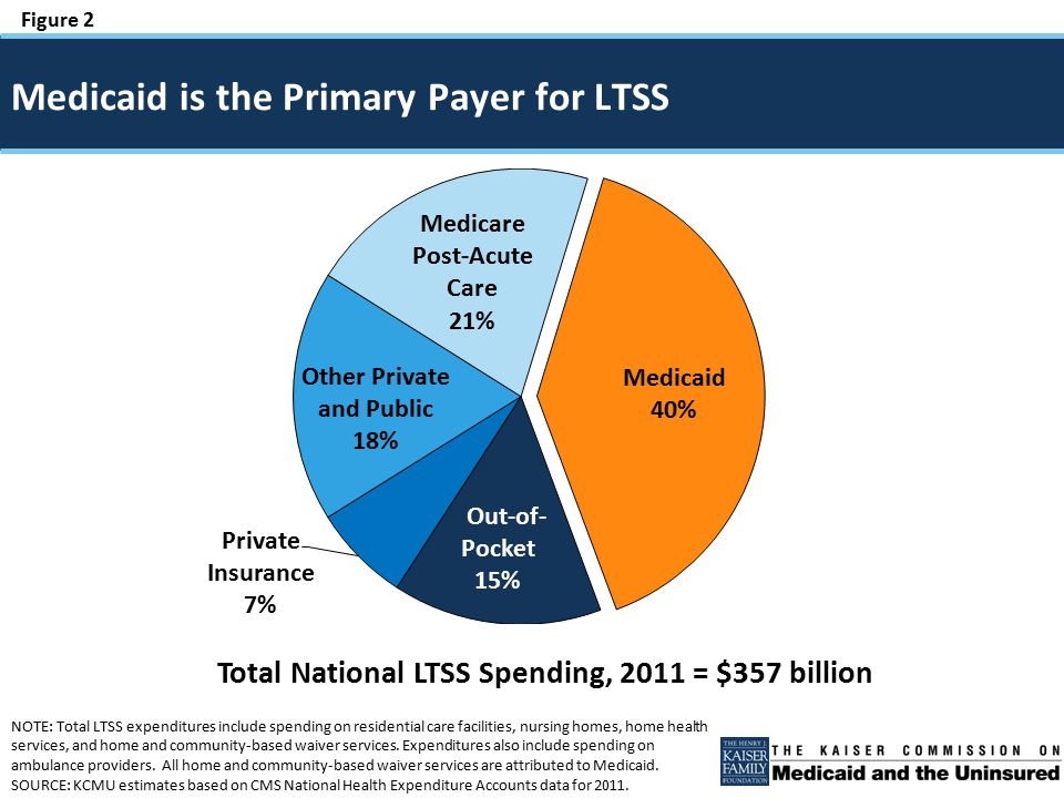 Figure 2 NOTE: Total LTSS expenditures include spending on residential care facilities, nursing homes, home health services, and home and community-based waiver services.