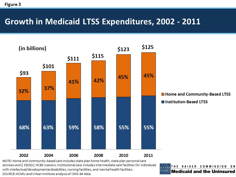 Figure 3 $93 $101 $111 $115 $123 $125 68% 37% 63% 41% 59%58% 42% 32% 55% 45% 55% 45% Growth in Medicaid LTSS Expenditures, 2002 - 2011 NOTE: Home and community-based care includes state plan home health, state plan personal care services and § 1915(c) HCBS waivers.