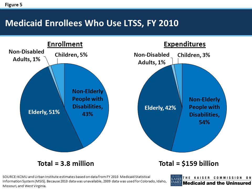 Figure 5 SOURCE: KCMU and Urban Institute estimates based on data from FY 2010 Medicaid Statistical Information System (MSIS). Because 2010 data was u