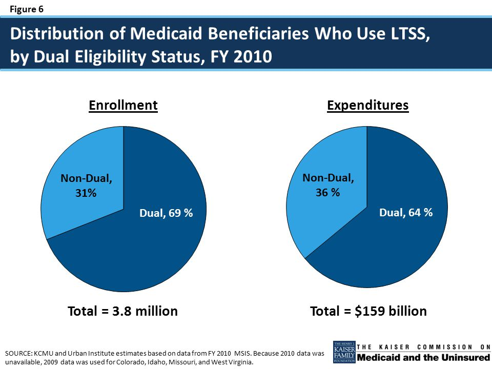 Figure 7 SOURCE: Kaiser Family Foundation, Faces of Dual Eligible Beneficiaries (July 2013).