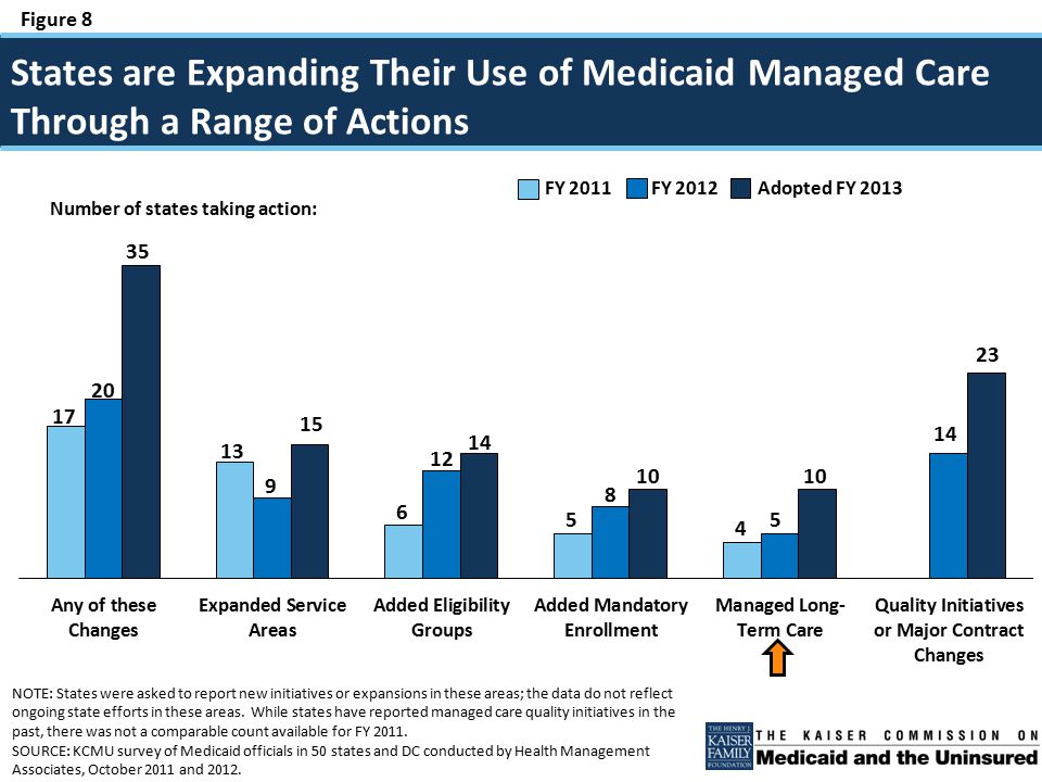 Figure 8 States are Expanding Their Use of Medicaid Managed Care Through a Range of Actions Number of states taking action: FY 2011 FY 2012 Adopted FY 2013 NOTE: States were asked to report new initiatives or expansions in these areas; the data do not reflect ongoing state efforts in these areas.