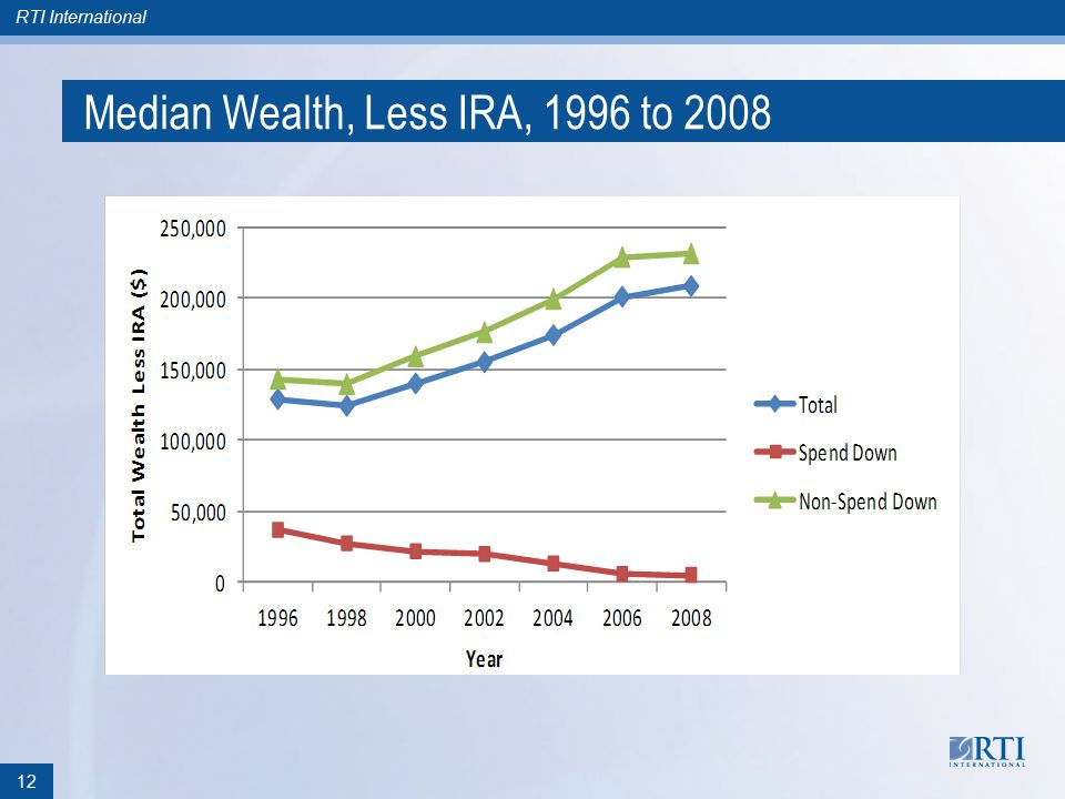 RTI International Median Wealth, Less IRA, 1996 to 2008 12
