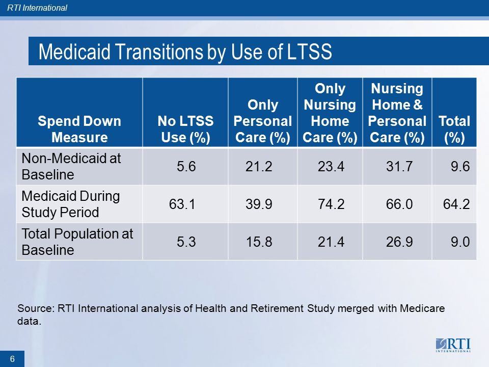 RTI International Medicaid Transitions by Use of LTSS Spend Down Measure No LTSS Use (%) Only Personal Care (%) Only Nursing Home Care (%) Nursing Home & Personal Care (%) Total (%) Non-Medicaid at Baseline 5.621.223.431.79.6 Medicaid During Study Period 63.139.974.266.064.2 Total Population at Baseline 5.315.821.426.99.0 Source: RTI International analysis of Health and Retirement Study merged with Medicare data.