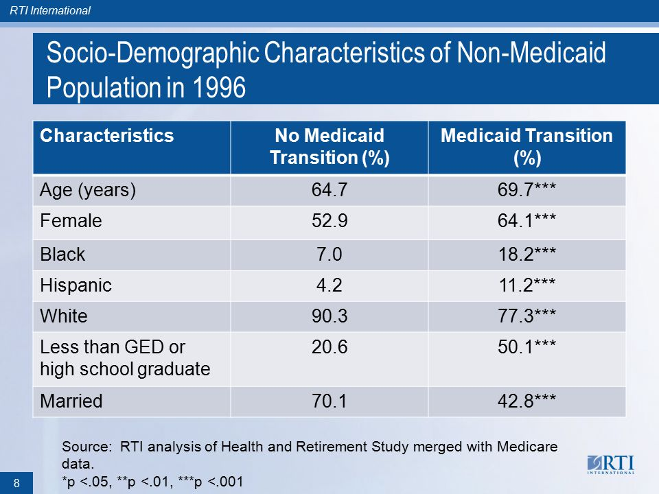 RTI International Socio-Demographic Characteristics of Non-Medicaid Population in 1996 CharacteristicsNo Medicaid Transition (%) Medicaid Transition (%) Age (years)64.769.7*** Female52.964.1*** Black7.018.2*** Hispanic4.211.2*** White90.377.3*** Less than GED or high school graduate 20.650.1*** Married70.142.8*** 8 Source: RTI analysis of Health and Retirement Study merged with Medicare data.
