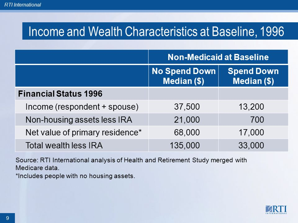 RTI International Income and Wealth Characteristics at Baseline, 1996 No Spend Down Median ($) Spend Down Median ($) Financial Status 1996 Income (respondent + spouse)37,50013,200 Non-housing assets less IRA21,000700 Net value of primary residence*68,00017,000 Total wealth less IRA135,00033,000 Source: RTI International analysis of Health and Retirement Study merged with Medicare data.