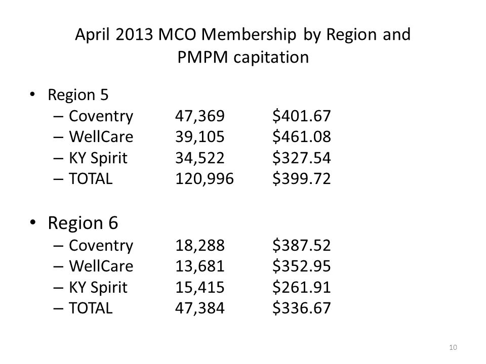 April 2013 MCO Membership by Region and PMPM capitation Region 5 – Coventry 47,369$401.67 – WellCare39,105$461.08 – KY Spirit34,522$327.54 – TOTAL120,996$399.72 Region 6 – Coventry18,288$387.52 – WellCare13,681$352.95 – KY Spirit15,415$261.91 – TOTAL47,384$336.67 10